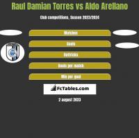 Raul Damian Torres vs Aldo Arellano h2h player stats