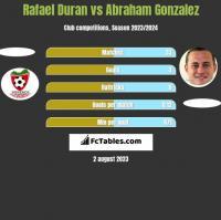 Rafael Duran vs Abraham Gonzalez h2h player stats