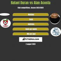 Rafael Duran vs Alan Acosta h2h player stats