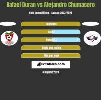 Rafael Duran vs Alejandro Chumacero h2h player stats