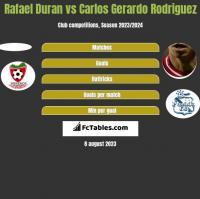 Rafael Duran vs Carlos Gerardo Rodriguez h2h player stats