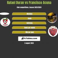 Rafael Duran vs Francisco Acuna h2h player stats