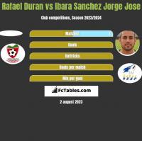 Rafael Duran vs Ibara Sanchez Jorge Jose h2h player stats