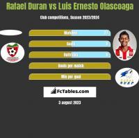 Rafael Duran vs Luis Ernesto Olascoaga h2h player stats
