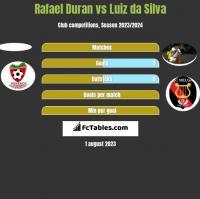 Rafael Duran vs Luiz da Silva h2h player stats