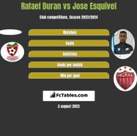 Rafael Duran vs Jose Esquivel h2h player stats