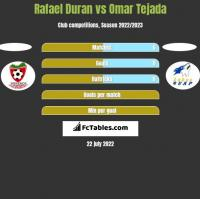 Rafael Duran vs Omar Tejada h2h player stats