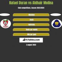Rafael Duran vs Aldhair Molina h2h player stats