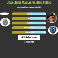 Jose Juan Macias vs Alan Pulido h2h player stats