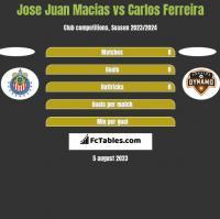 Jose Juan Macias vs Carlos Ferreira h2h player stats
