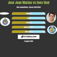 Jose Juan Macias vs Enes Unal h2h player stats