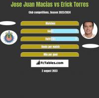 Jose Juan Macias vs Erick Torres h2h player stats