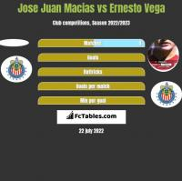 Jose Juan Macias vs Ernesto Vega h2h player stats