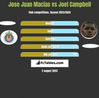 Jose Juan Macias vs Joel Campbell h2h player stats