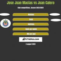 Jose Juan Macias vs Juan Calero h2h player stats