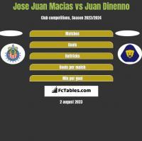 Jose Juan Macias vs Juan Dinenno h2h player stats