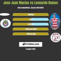 Jose Juan Macias vs Leonardo Ramos h2h player stats
