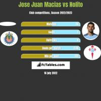 Jose Juan Macias vs Nolito h2h player stats