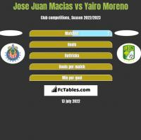 Jose Juan Macias vs Yairo Moreno h2h player stats