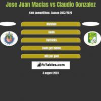 Jose Juan Macias vs Claudio Gonzalez h2h player stats
