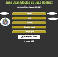 Jose Juan Macias vs Jose Godinez h2h player stats