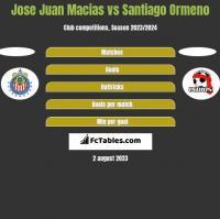 Jose Juan Macias vs Santiago Ormeno h2h player stats