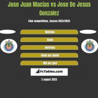Jose Juan Macias vs Jose De Jesus Gonzalez h2h player stats