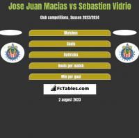 Jose Juan Macias vs Sebastien Vidrio h2h player stats