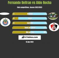 Fernando Beltran vs Aldo Rocha h2h player stats