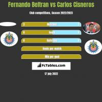 Fernando Beltran vs Carlos Cisneros h2h player stats