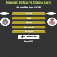 Fernando Beltran vs Claudio Baeza h2h player stats