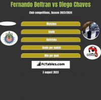 Fernando Beltran vs Diego Chaves h2h player stats