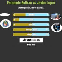 Fernando Beltran vs Javier Lopez h2h player stats