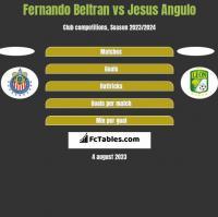 Fernando Beltran vs Jesus Angulo h2h player stats
