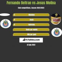 Fernando Beltran vs Jesus Molina h2h player stats