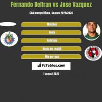 Fernando Beltran vs Jose Vazquez h2h player stats