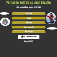 Fernando Beltran vs Juan Basulto h2h player stats