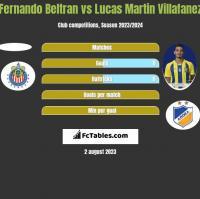 Fernando Beltran vs Lucas Martin Villafanez h2h player stats