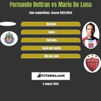 Fernando Beltran vs Mario De Luna h2h player stats
