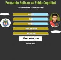 Fernando Beltran vs Pablo Cepellini h2h player stats