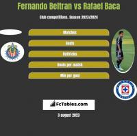 Fernando Beltran vs Rafael Baca h2h player stats
