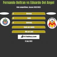 Fernando Beltran vs Eduardo Del Angel h2h player stats