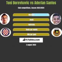 Toni Borevkovic vs Aderlan Santos h2h player stats