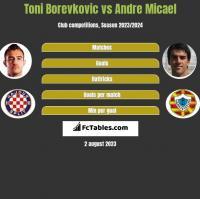 Toni Borevkovic vs Andre Micael h2h player stats
