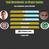 Toni Borevkovic vs Bruno Santos h2h player stats