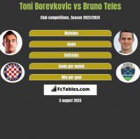 Toni Borevkovic vs Bruno Teles h2h player stats
