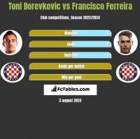 Toni Borevkovic vs Francisco Ferreira h2h player stats