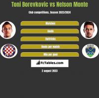 Toni Borevkovic vs Nelson Monte h2h player stats