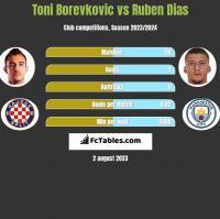 Toni Borevkovic vs Ruben Dias h2h player stats