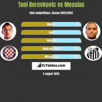 Toni Borevkovic vs Messias h2h player stats